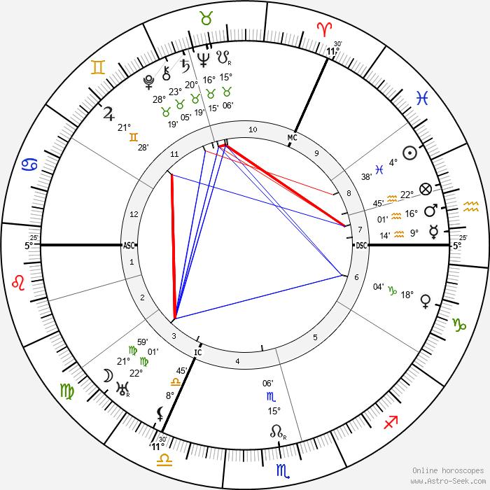 Karl Jaspers - Birth horoscope chart