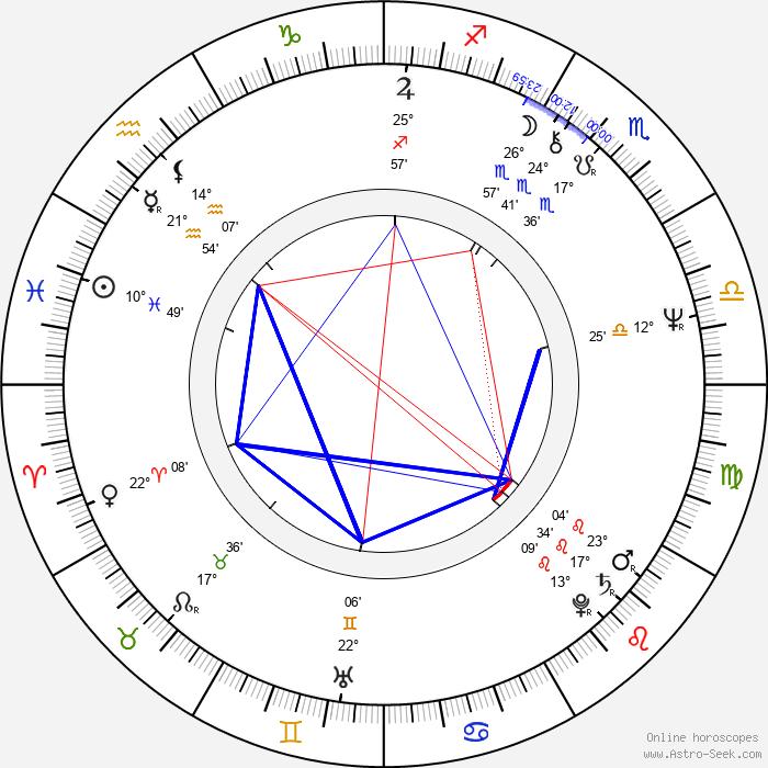 Karl Johnson - Birth horoscope chart