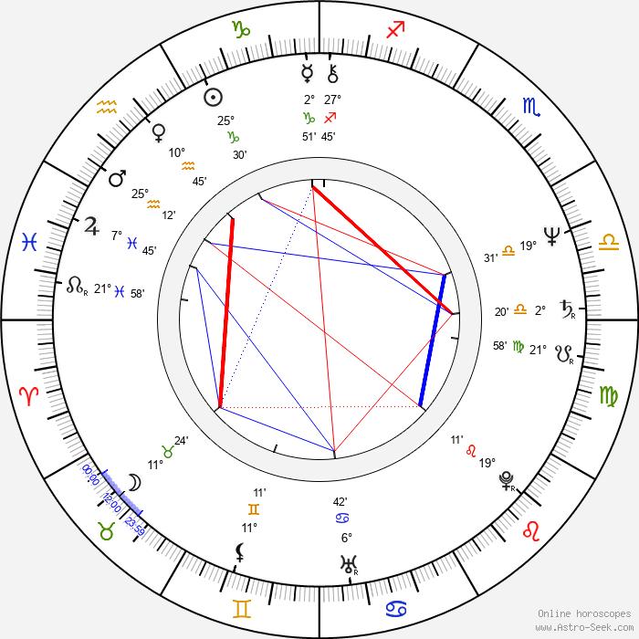 Karl Kases - Birth horoscope chart