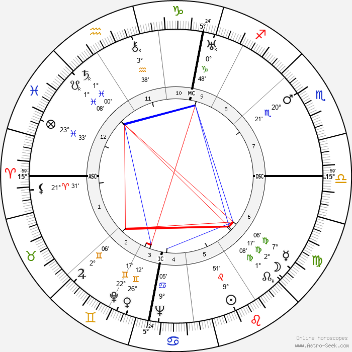 Karl Klüsner - Birth horoscope chart