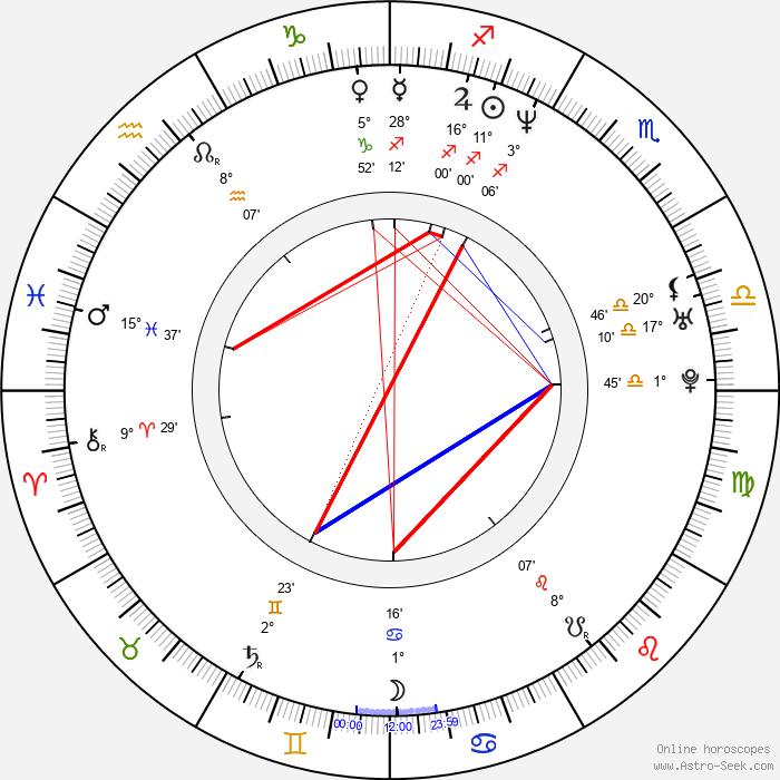 Karl Knuth - Birth horoscope chart