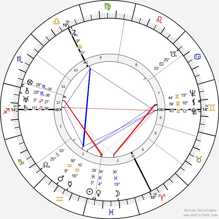 Karl Koller - Birth horoscope chart