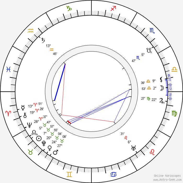 Karl Kraus - Birth horoscope chart