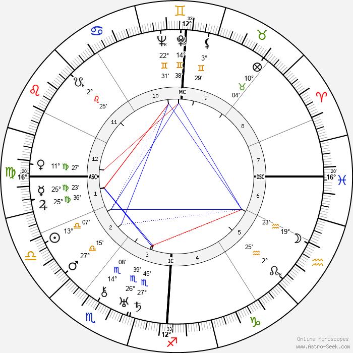 Karl Küpfmüller - Birth horoscope chart