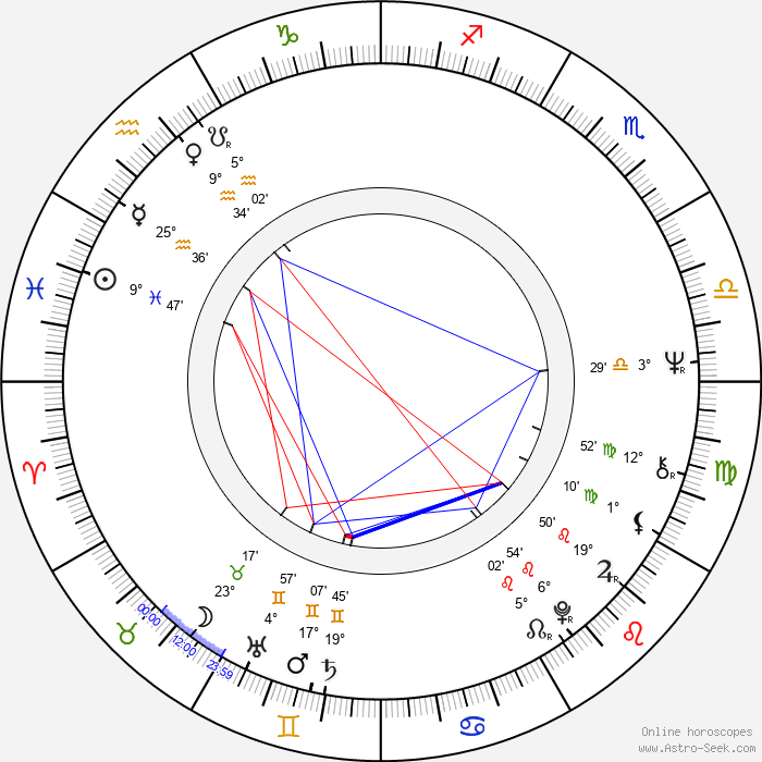 Karl Maka - Birth horoscope chart