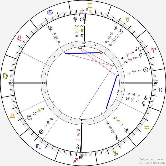 Karl Malden - Birth horoscope chart