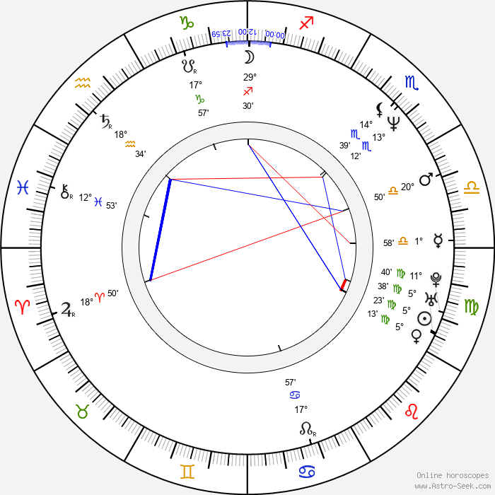 Karl Markovics - Birth horoscope chart