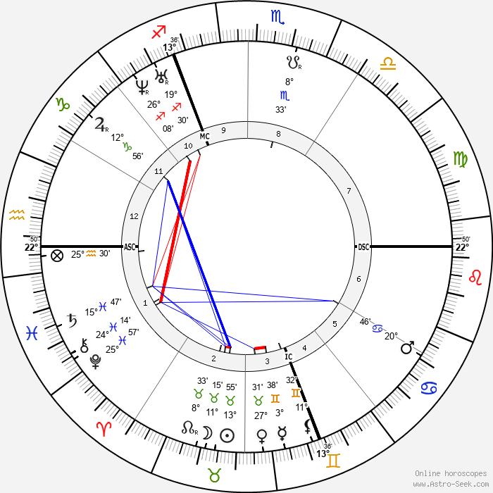 Karl Marx - Birth horoscope chart