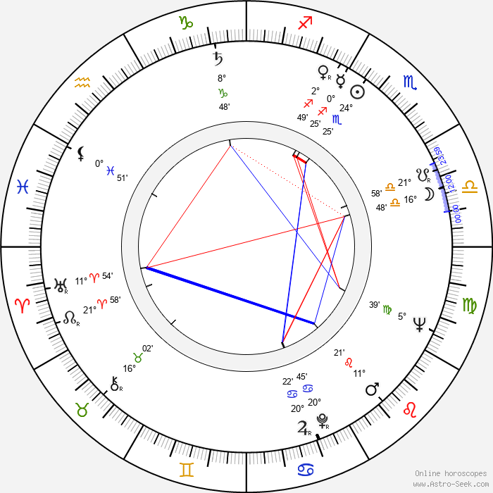 Karl Merkatz - Birth horoscope chart