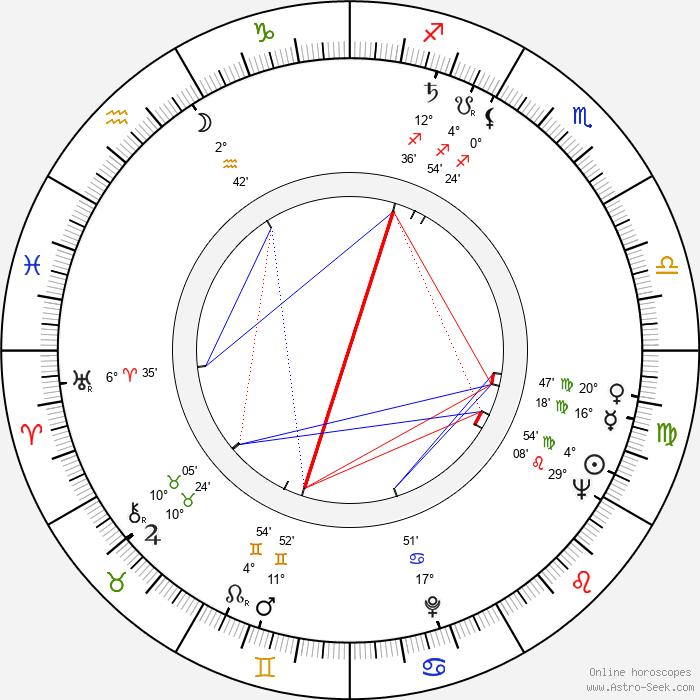 Karl Michael Vogler - Birth horoscope chart