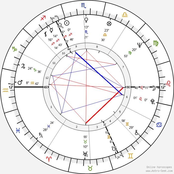Karl Mildenberger - Birth horoscope chart