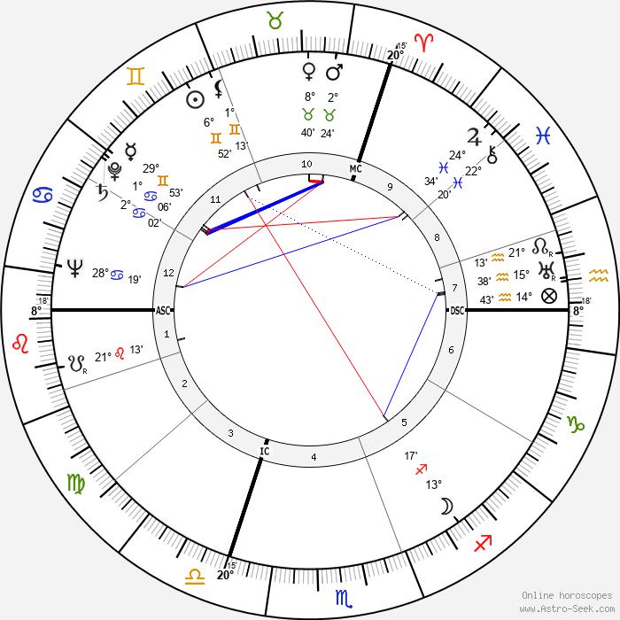 Karl Münchinger - Birth horoscope chart