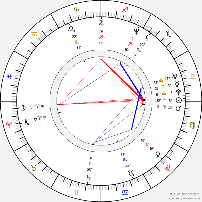 Karl Pilkington - Birth horoscope chart