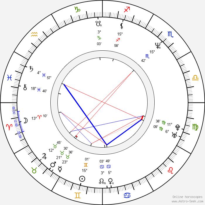Karl Sanders - Birth horoscope chart