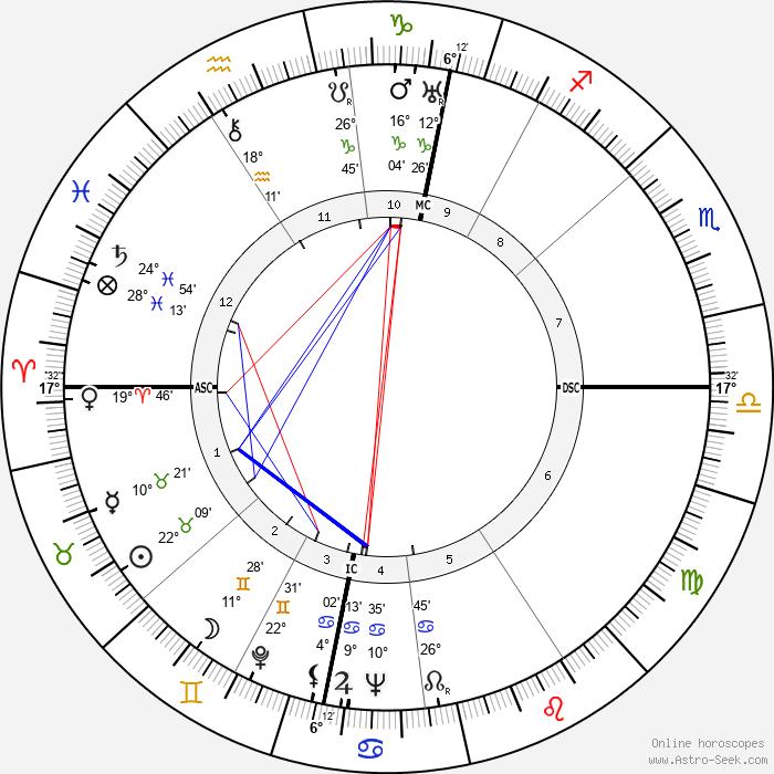 Karl Schulze - Birth horoscope chart