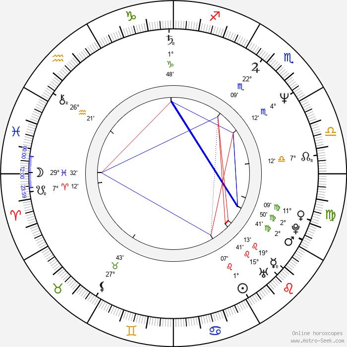 Karl Staven - Birth horoscope chart