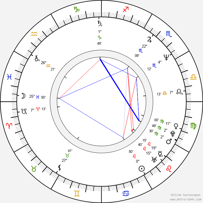 Karl Staven - Birth horoscope chart