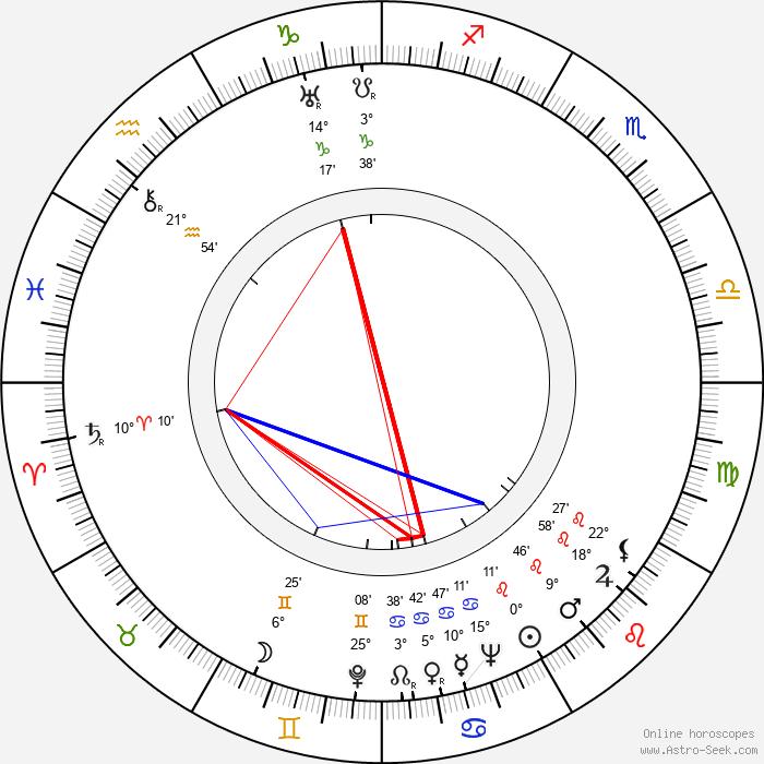 Karl Swenson - Birth horoscope chart
