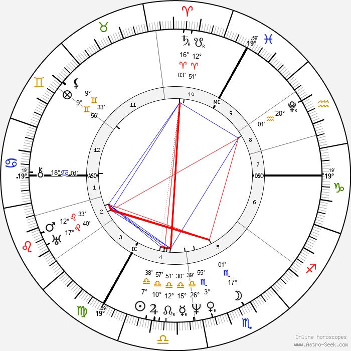 Karl Theodor Körner - Birth horoscope chart