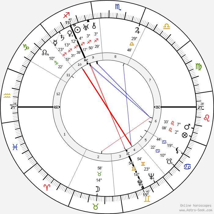 Karl Waldemar Ziegler - Birth horoscope chart