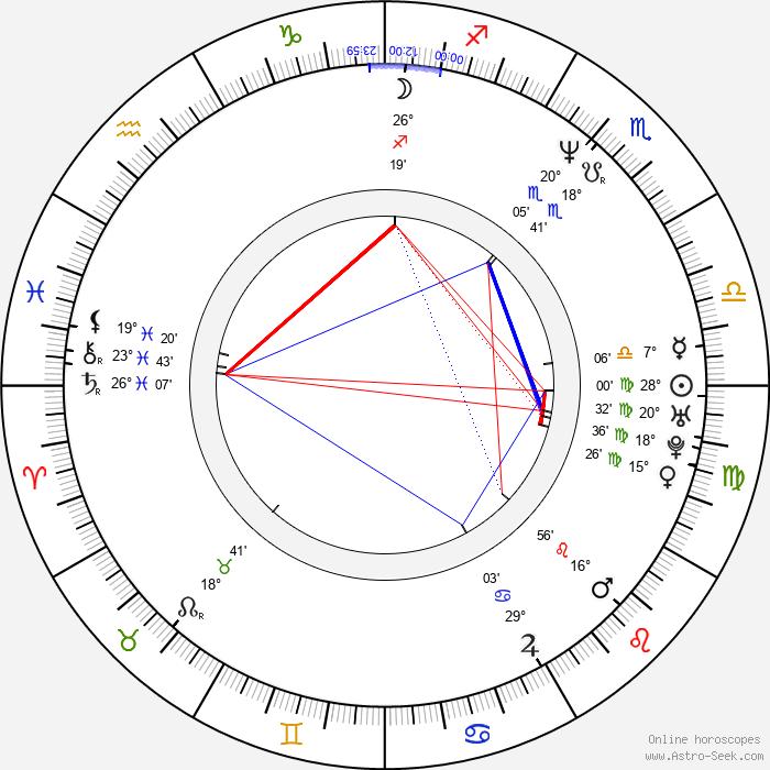 Karl Willetts - Birth horoscope chart