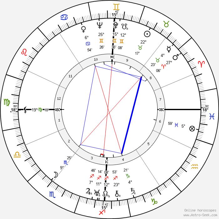 Karl Wolff - Birth horoscope chart