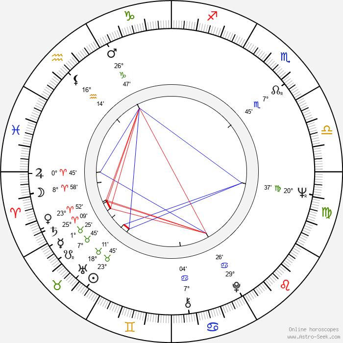Karla Diváková - Birth horoscope chart