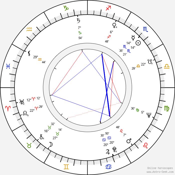 Karla Runkehl - Birth horoscope chart
