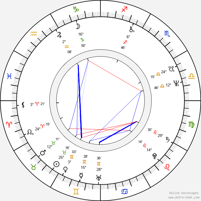Karlheinz Hackl - Birth horoscope chart