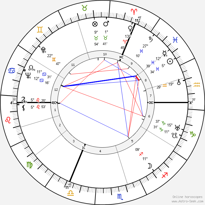 Karlheinz Stroux - Birth horoscope chart