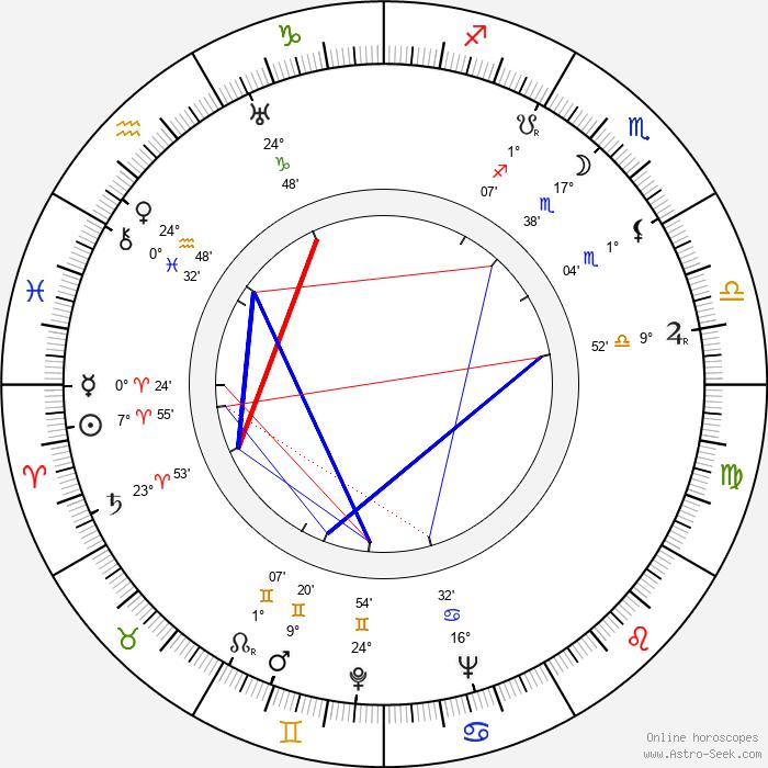 Karol Badáni - Birth horoscope chart