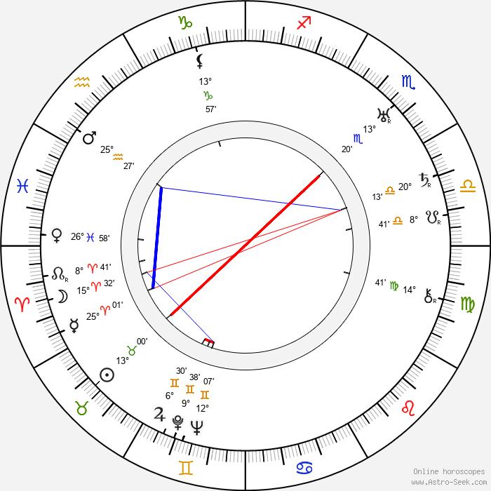 Karol Berger - Birth horoscope chart