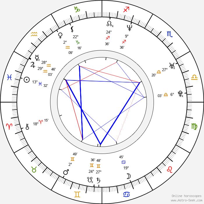 Karol Kučera - Birth horoscope chart