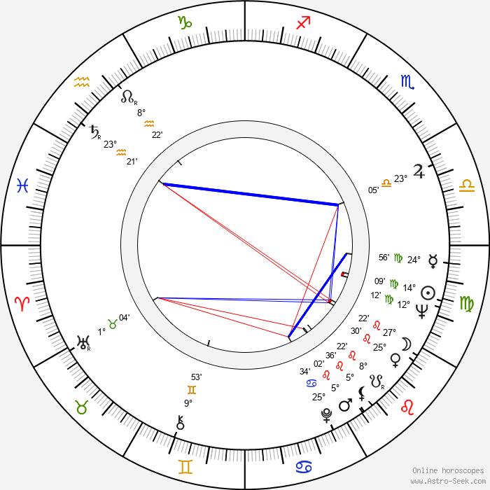 Karol Polák - Birth horoscope chart