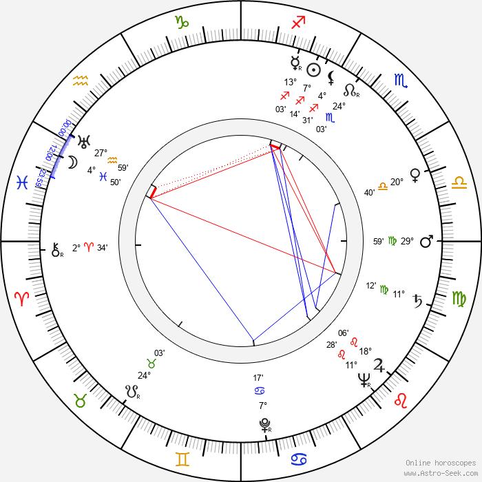 Karol Skovay - Birth horoscope chart