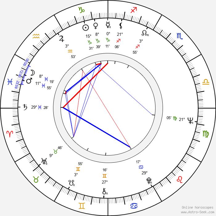 Karol Strážnický - Birth horoscope chart