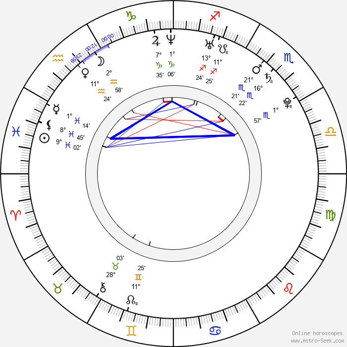 Karolína Kurková - Birth horoscope chart