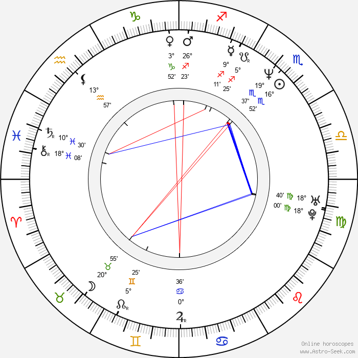 Karoline Eichhorn - Birth horoscope chart