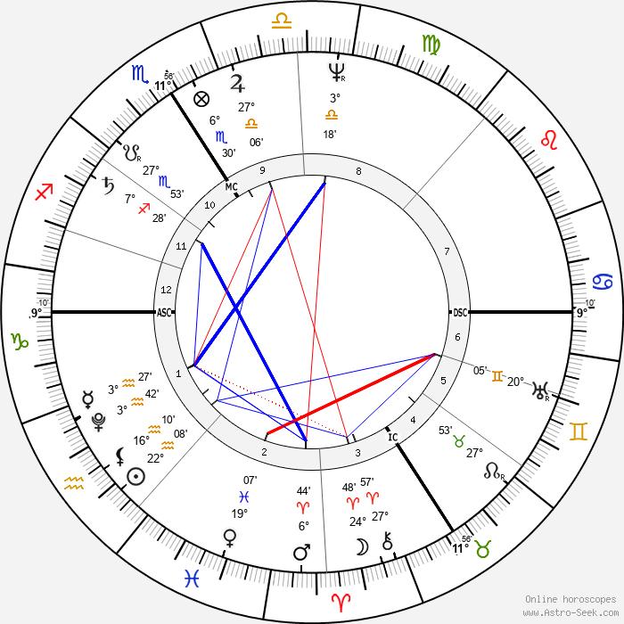 Karoline von Gunderode - Birth horoscope chart