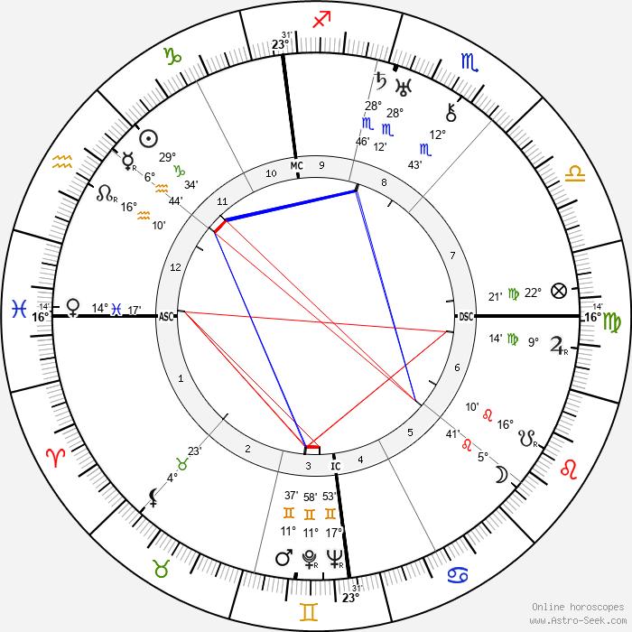 Károly Kerényi - Birth horoscope chart