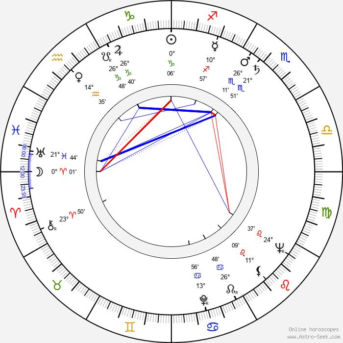 Károly Makk - Birth horoscope chart
