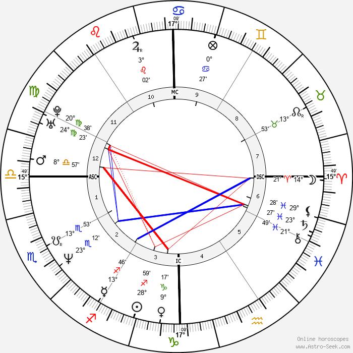 Karri Turner - Birth horoscope chart