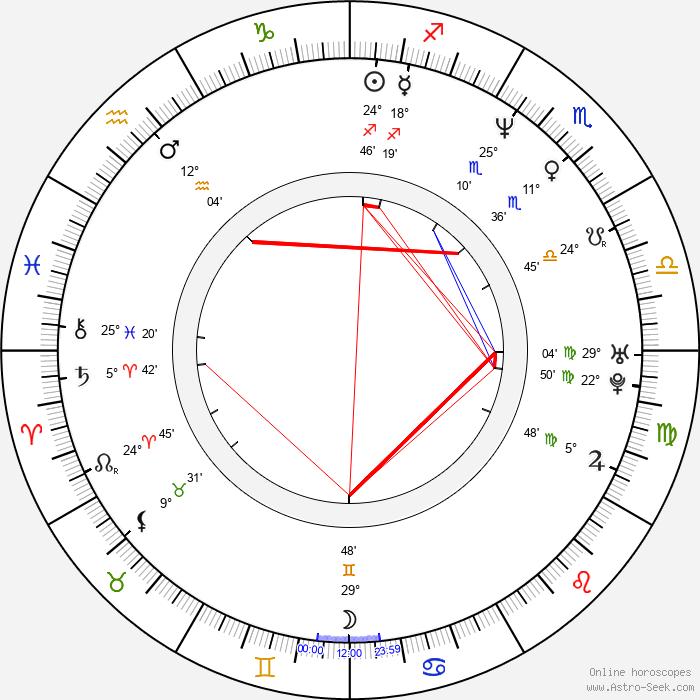 Kärtsy Hatakka - Birth horoscope chart