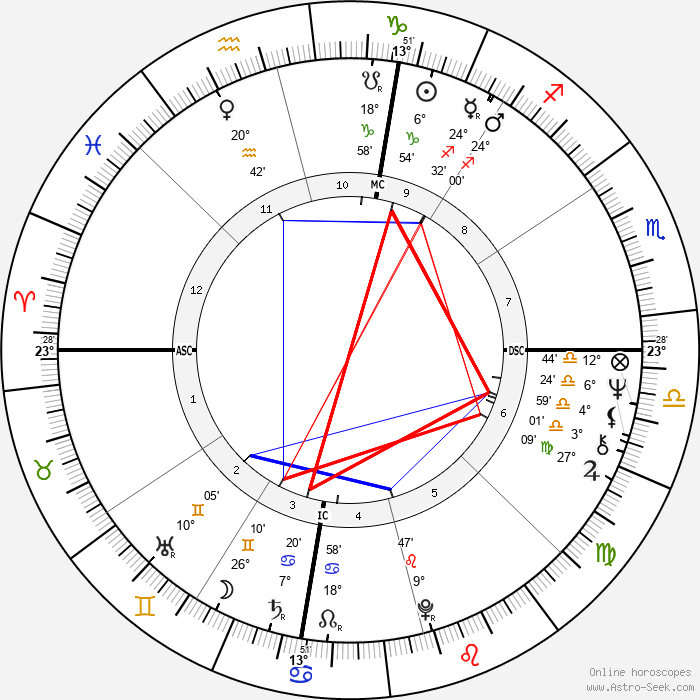 Kary Banks Mullis - Birth horoscope chart
