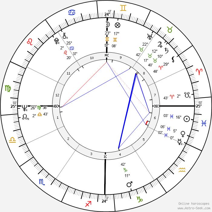 Karyn Kupcinet - Birth horoscope chart