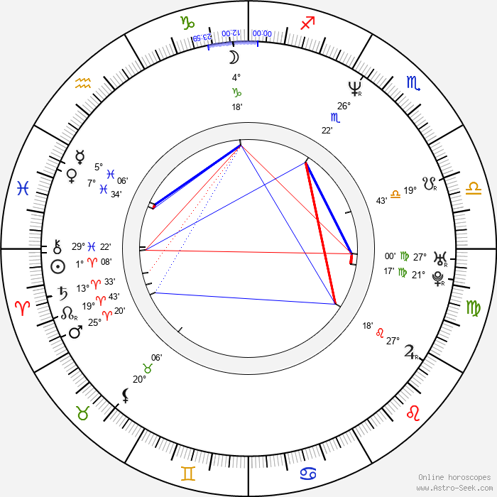 Karyn Kusama - Birth horoscope chart
