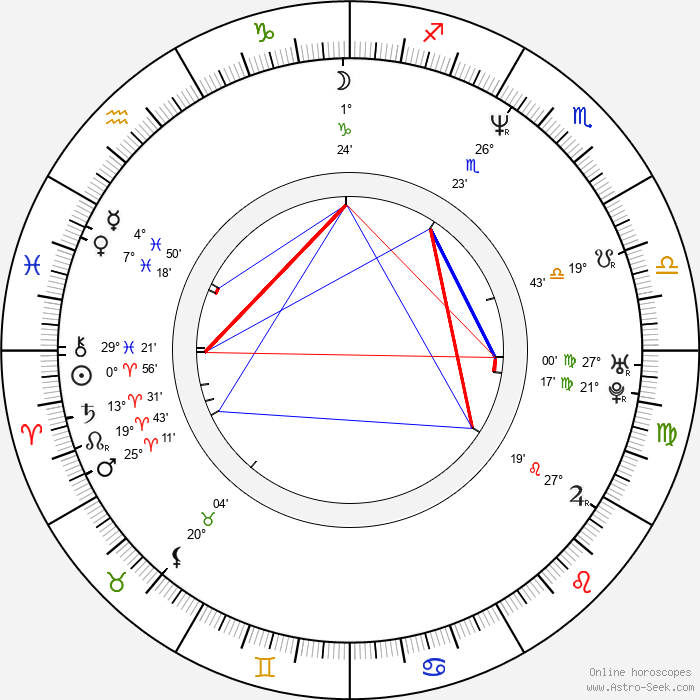 Karyn Kusama - Birth horoscope chart