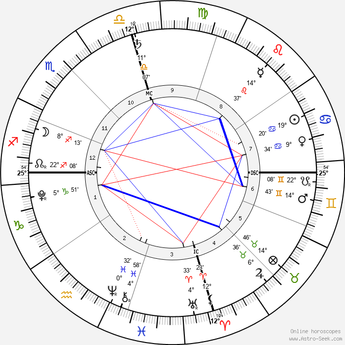 Kase Townes Murray - Birth horoscope chart