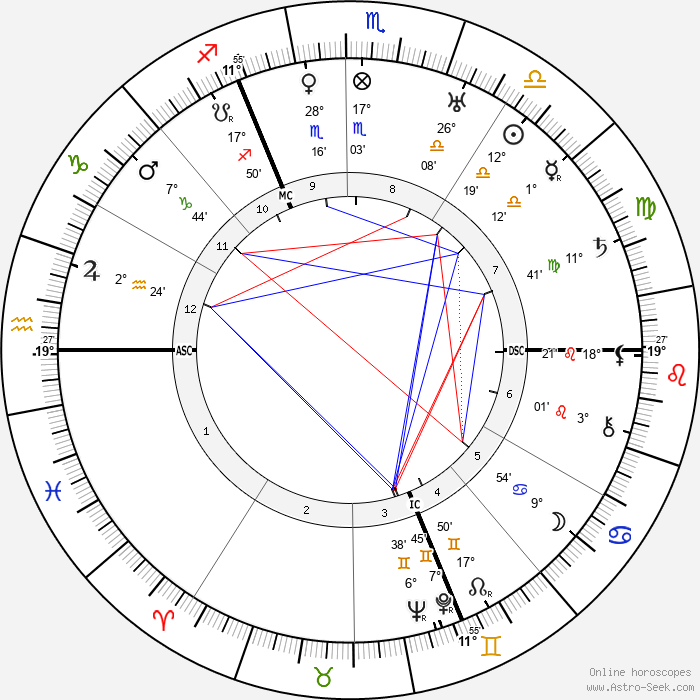 Kasimir Edschmid - Birth horoscope chart