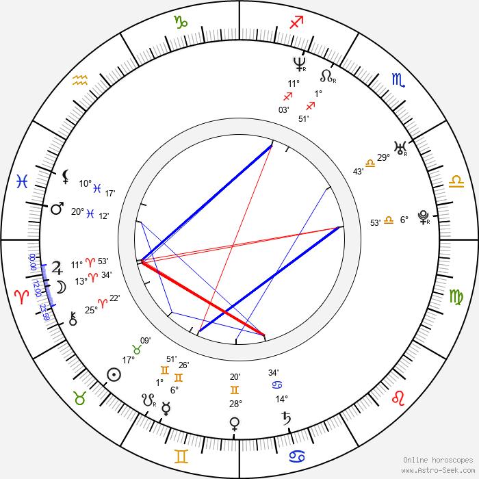 Kaspar Jancis - Birth horoscope chart